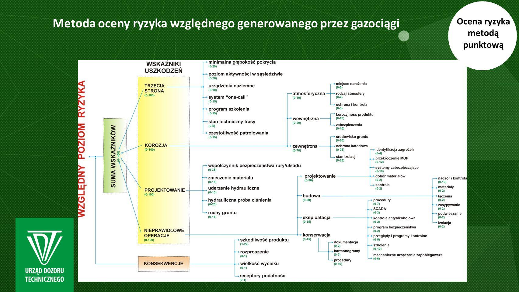Metoda oceny ryzyka względnego generowanego przez gazociągi