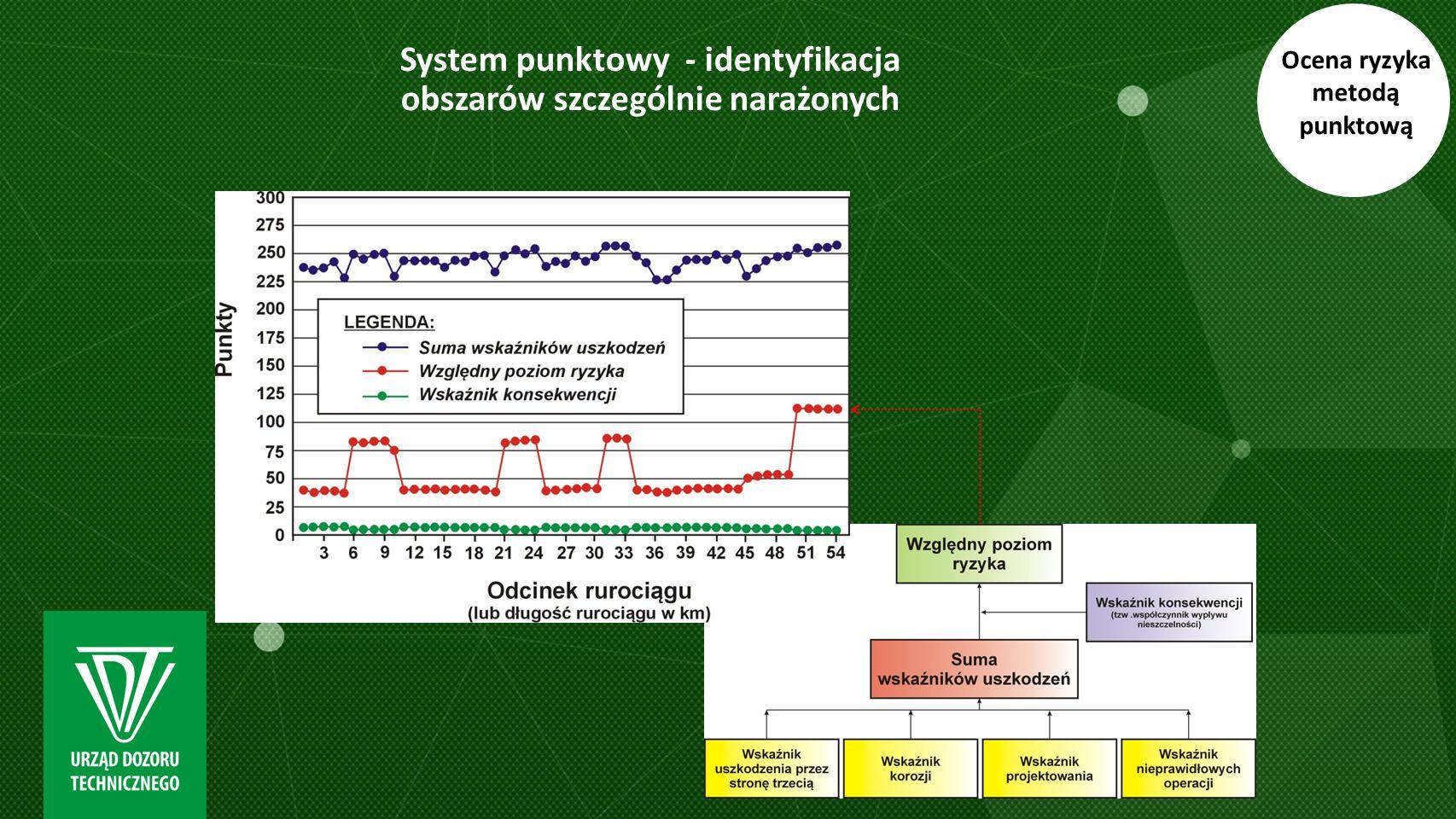System punktowy - identyfikacja obszarów szczególnie narażonych
