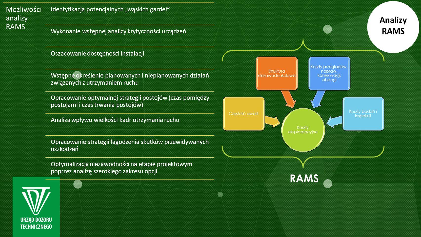 RAMS Analizy RAMS Możliwości analizy RAMS