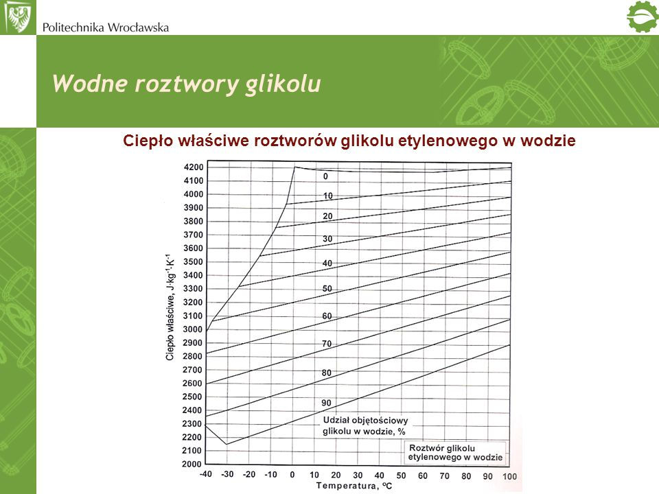 Wodne roztwory glikolu