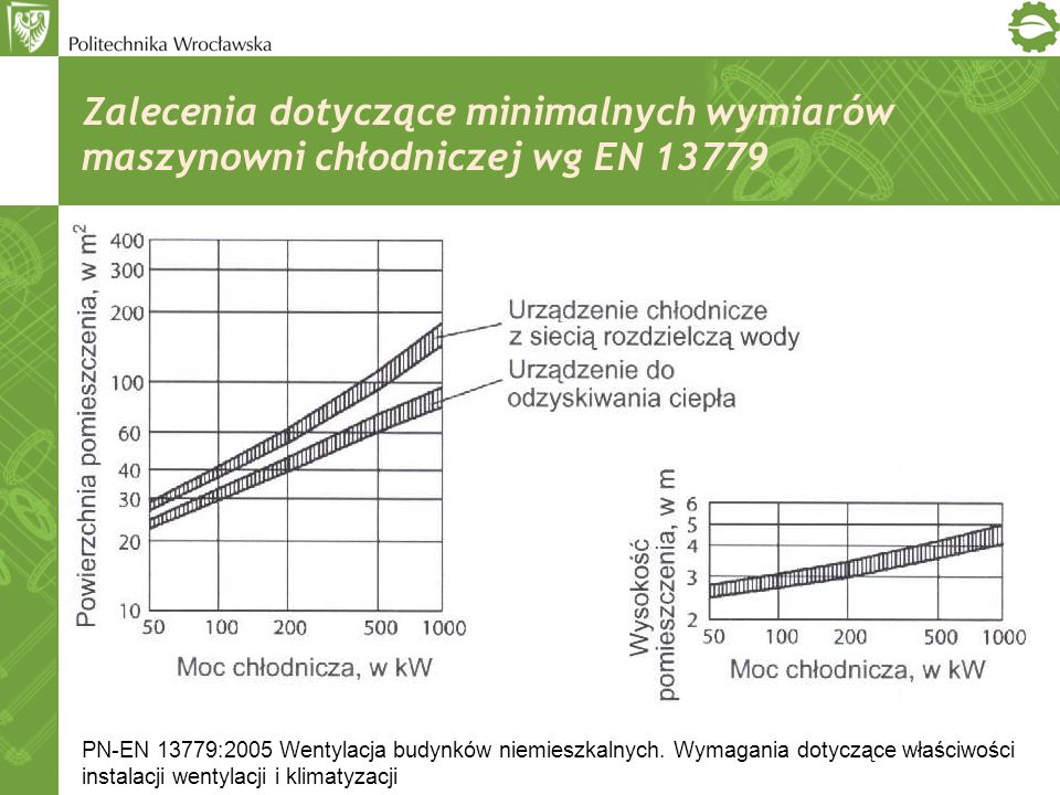 Zalecenia dotyczące minimalnych wymiarów maszynowni chłodniczej wg EN 13779