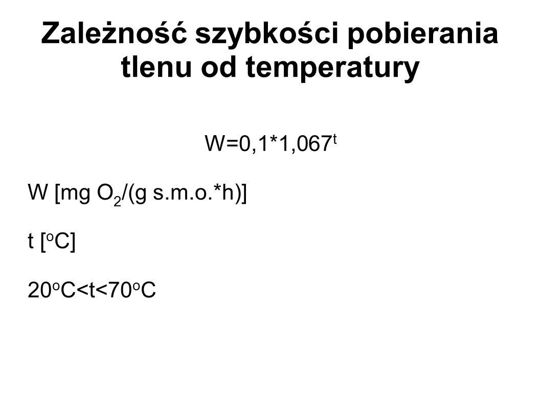 Zależność szybkości pobierania tlenu od temperatury