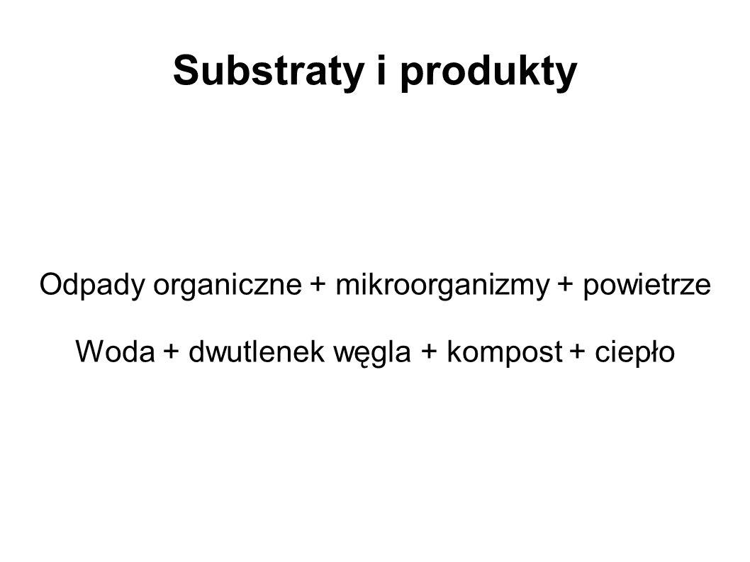 Substraty i produkty Odpady organiczne + mikroorganizmy + powietrze
