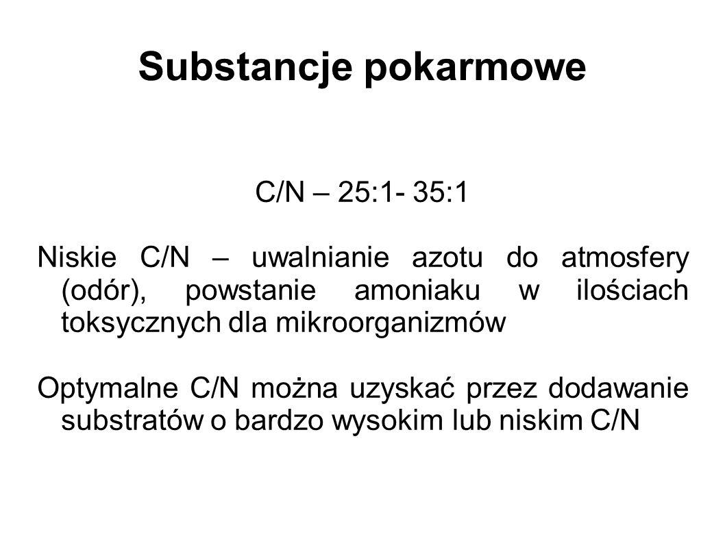 Substancje pokarmowe C/N – 25:1- 35:1