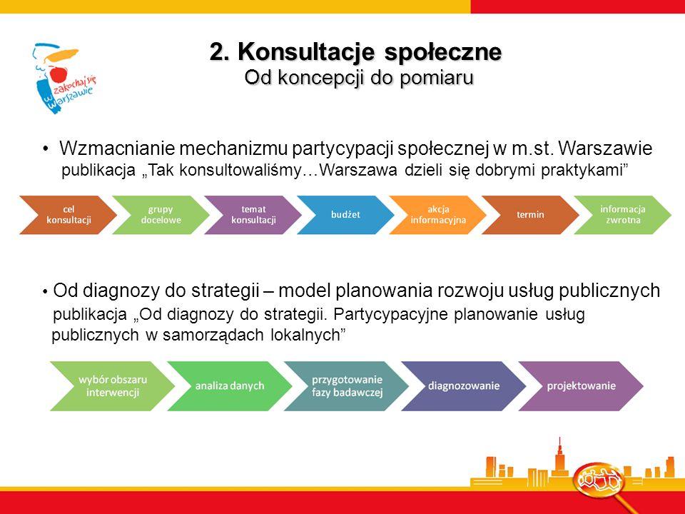 2. Konsultacje społeczne Od koncepcji do pomiaru