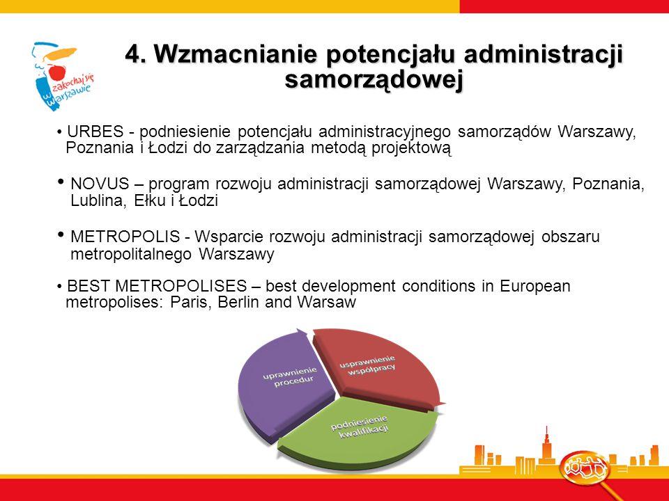4. Wzmacnianie potencjału administracji samorządowej
