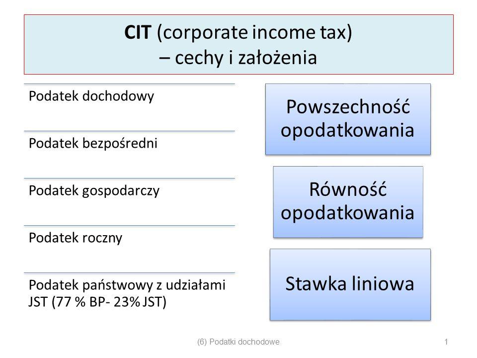 CIT (corporate income tax) – cechy i założenia