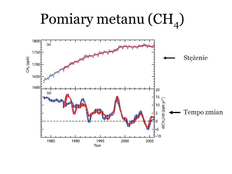 Pomiary metanu (CH4) Stężenie Tempo zmian