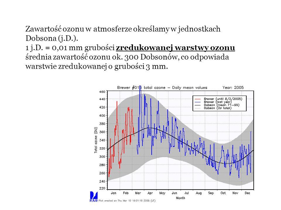 Zawartość ozonu w atmosferze określamy w jednostkach Dobsona (j.D.).