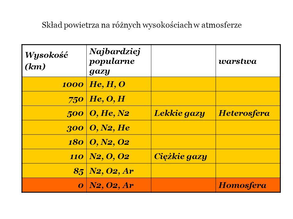 Skład powietrza na różnych wysokościach w atmosferze