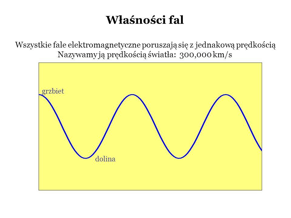 Właśności fal Wszystkie fale elektromagnetyczne poruszają się z jednakową prędkością. Nazywamy ją prędkością światła: 300,000 km/s.