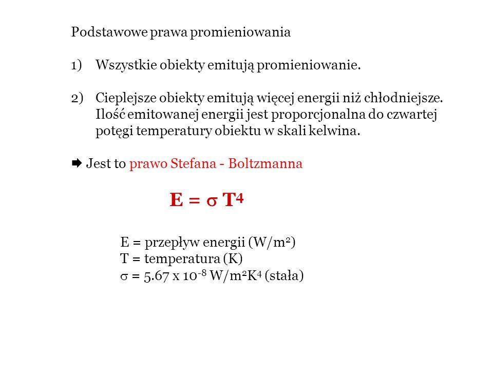 Podstawowe prawa promieniowania
