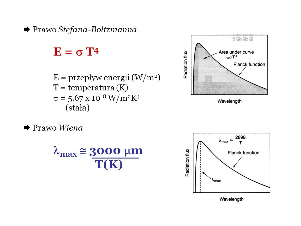 max  3000 m T(K)  Prawo Stefana-Boltzmanna E =  T4
