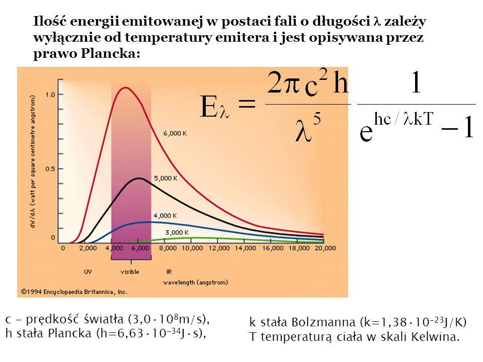 Ilość energii emitowanej w postaci fali o długości  zależy wyłącznie od temperatury emitera i jest opisywana przez prawo Plancka: