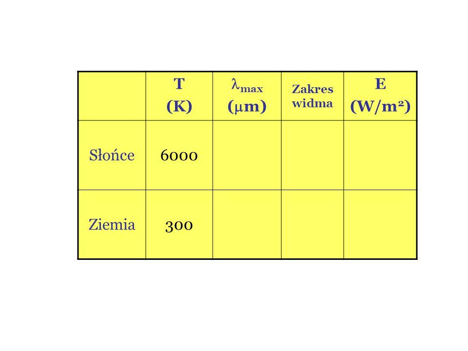 T (K) max (m) Zakres widma E (W/m2) Słońce 6000 Ziemia 300