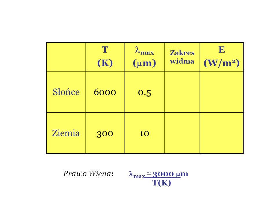 T (K) max (m) E (W/m2) Słońce 6000 0.5 Ziemia 300 10