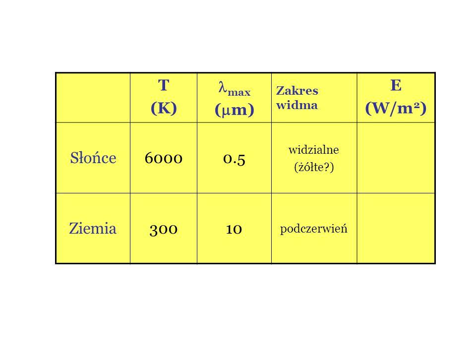 T (K) max (m) E (W/m2) Słońce 6000 0.5 Ziemia 300 10 Zakres widma