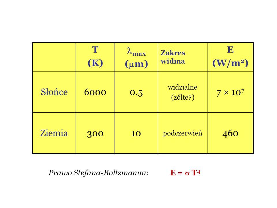 T (K) max (m) E (W/m2) Słońce 6000 0.5 7 × 107 Ziemia 300 10 460