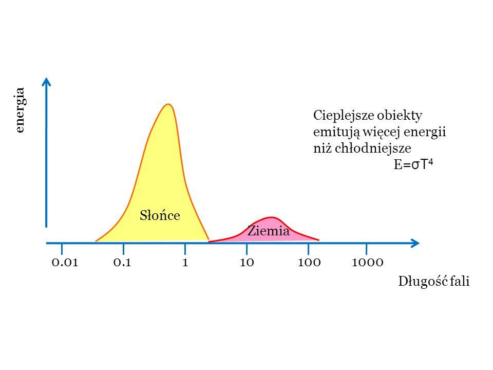 energia Cieplejsze obiekty emitują więcej energii niż chłodniejsze. E=σT4. Słońce. Ziemia. 0.01.