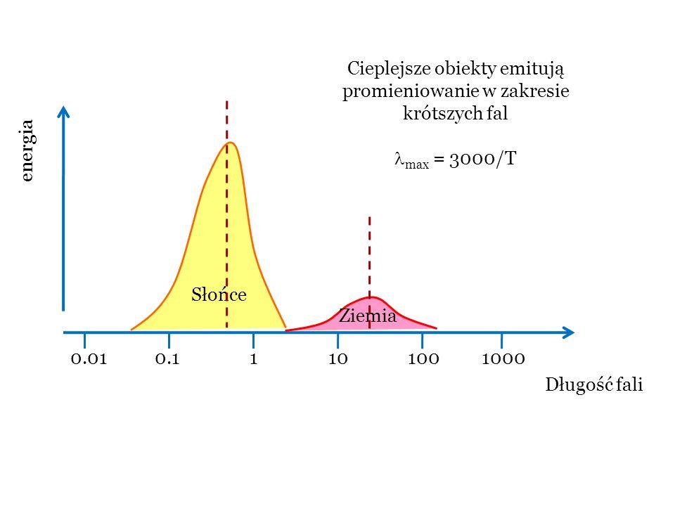 Cieplejsze obiekty emitują promieniowanie w zakresie krótszych fal