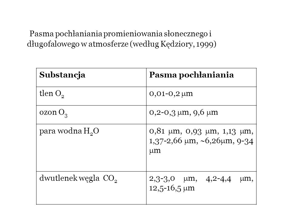 Substancja Pasma pochłaniania tlen O2 0,01-0,2 m ozon O3