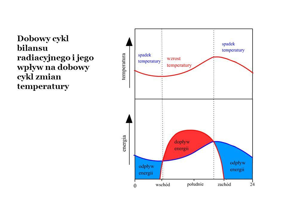 Dobowy cykl bilansu radiacyjnego i jego wpływ na dobowy cykl zmian temperatury