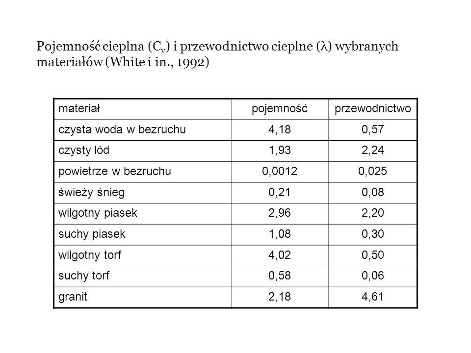 Pojemność cieplna (Cv) i przewodnictwo cieplne (λ) wybranych materiałów (White i in., 1992)