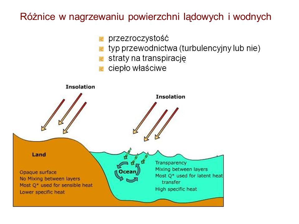 Różnice w nagrzewaniu powierzchni lądowych i wodnych