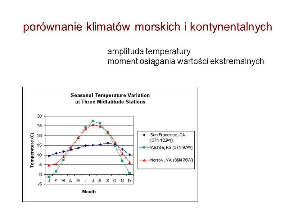 porównanie klimatów morskich i kontynentalnych