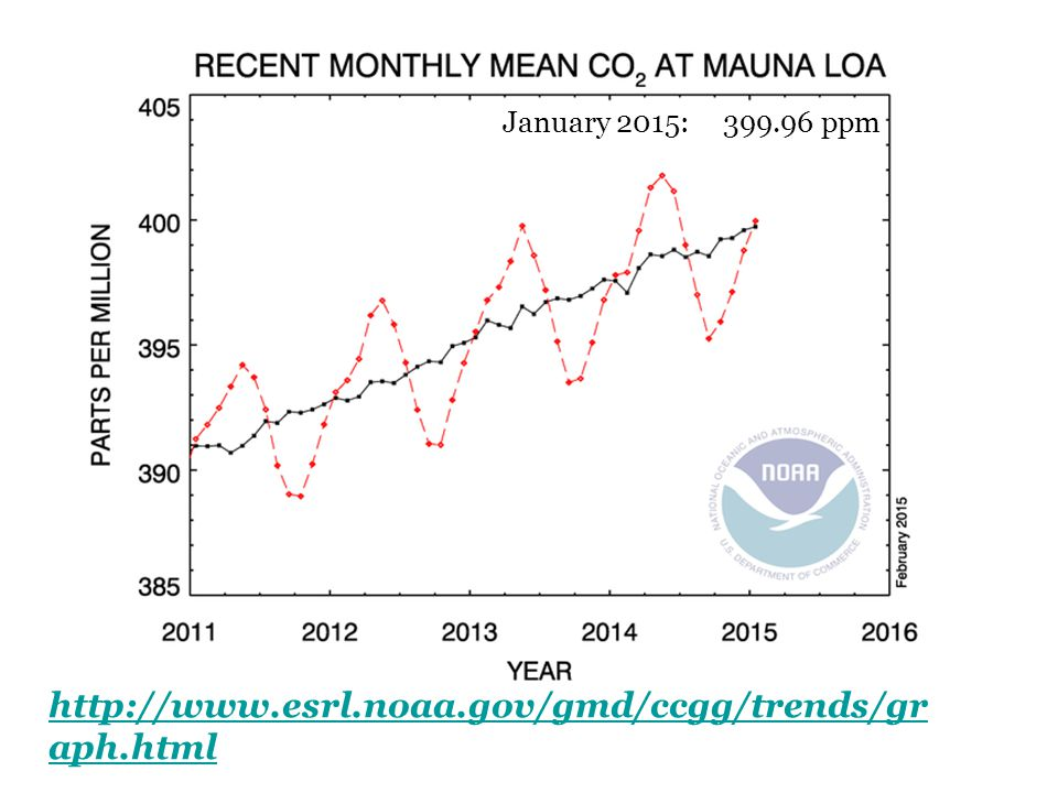 January 2015: 399.96 ppm http://www.esrl.noaa.gov/gmd/ccgg/trends/graph.html