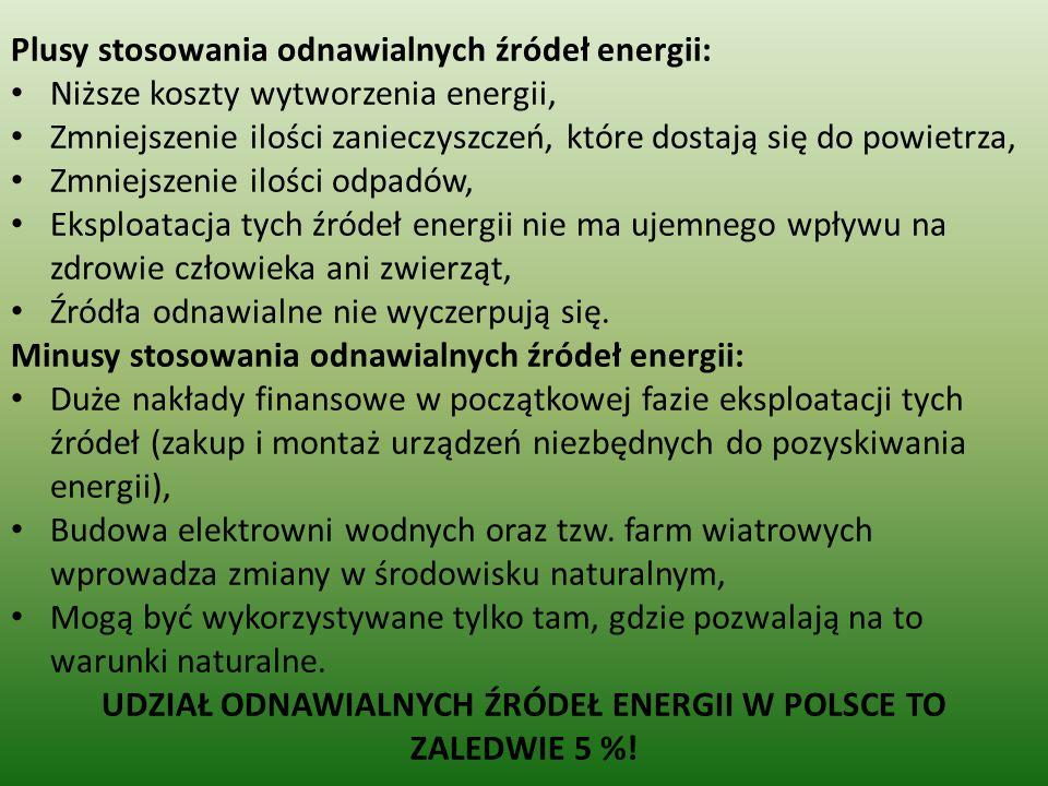 UDZIAŁ ODNAWIALNYCH ŹRÓDEŁ ENERGII W POLSCE TO