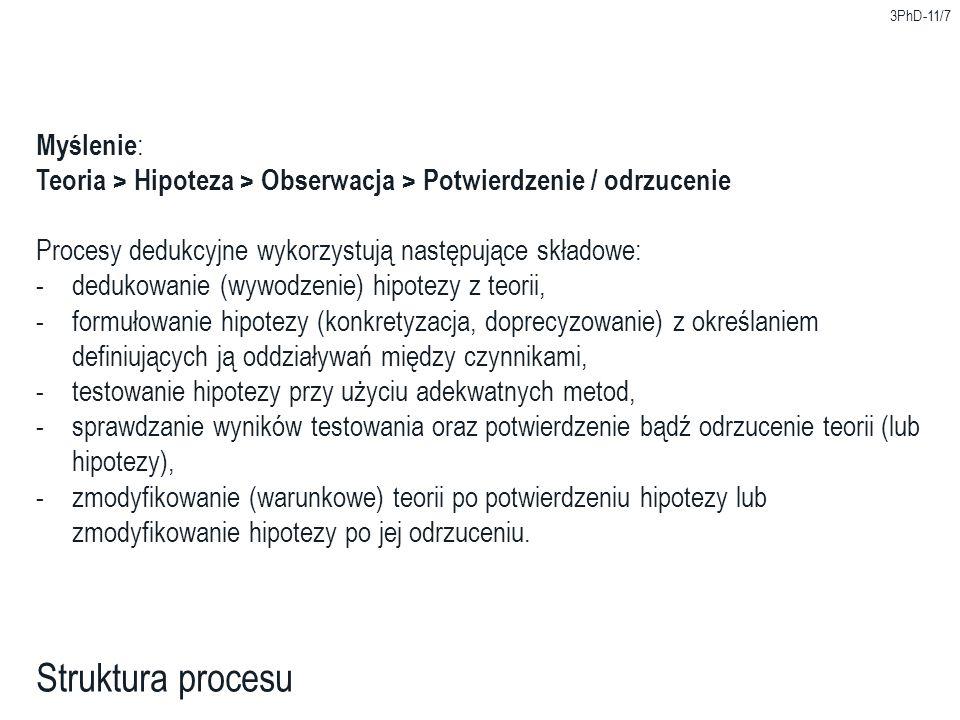 Struktura procesu Myślenie: