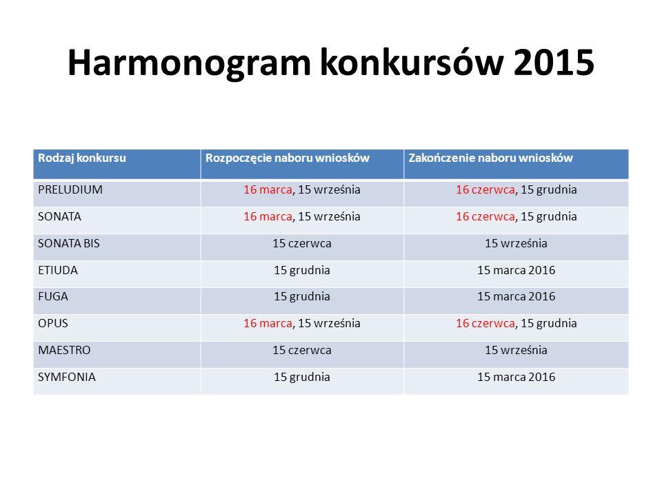 Harmonogram konkursów 2015