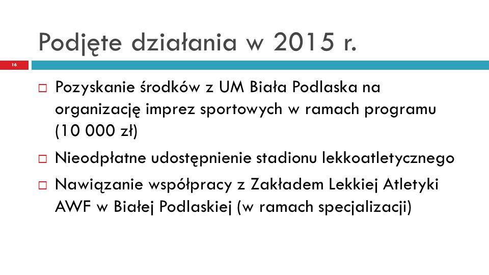 Podjęte działania w 2015 r. Pozyskanie środków z UM Biała Podlaska na organizację imprez sportowych w ramach programu (10 000 zł)