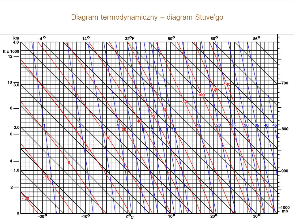 Diagram termodynamiczny – diagram Stuve'go