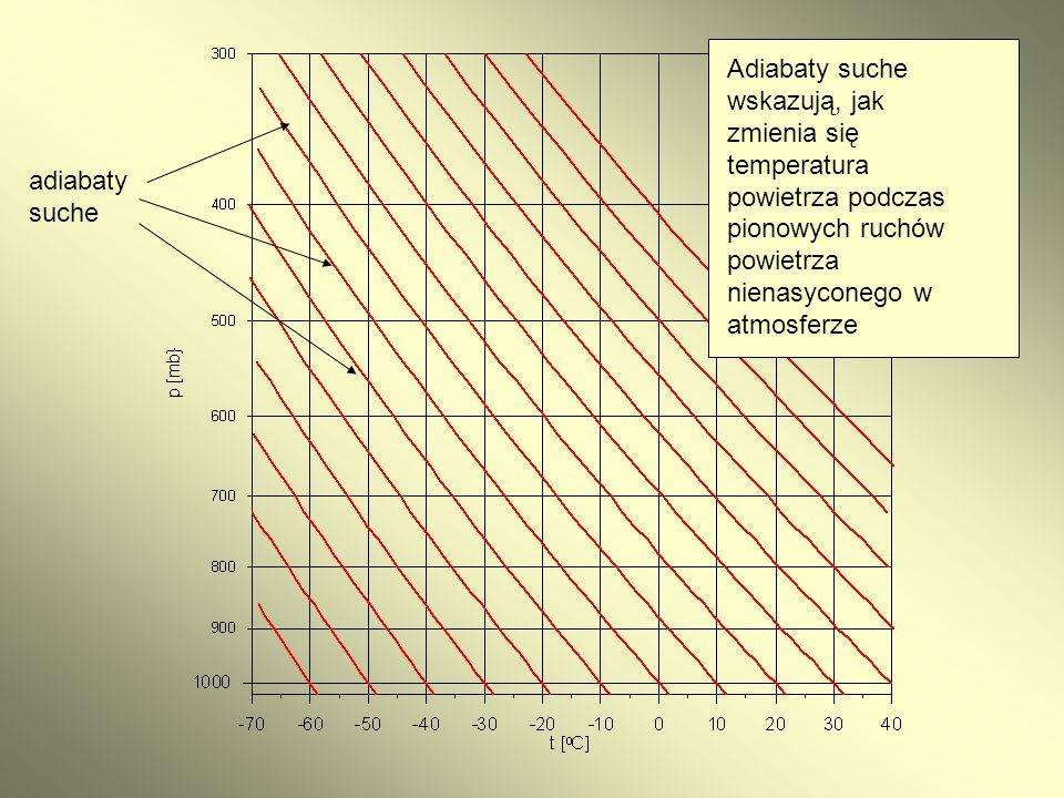 Adiabaty suche wskazują, jak zmienia się temperatura powietrza podczas pionowych ruchów powietrza nienasyconego w atmosferze