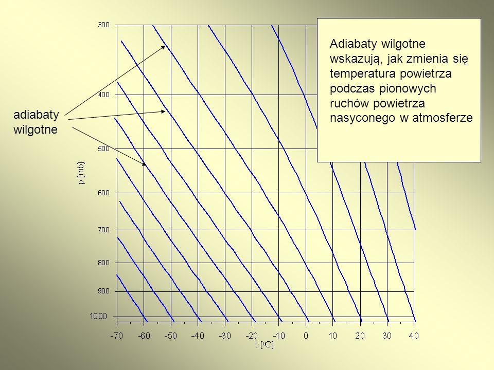 Adiabaty wilgotne wskazują, jak zmienia się temperatura powietrza podczas pionowych ruchów powietrza nasyconego w atmosferze