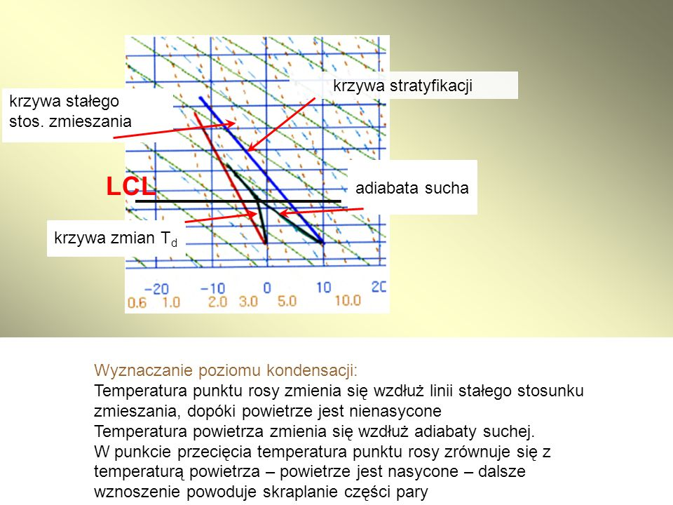 LCL krzywa stratyfikacji krzywa stałego stos. zmieszania