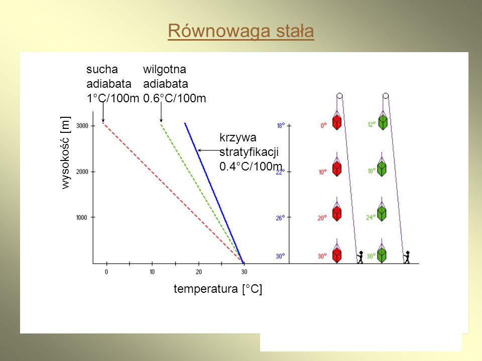 Równowaga stała sucha adiabata 1°C/100m wilgotna adiabata 0.6°C/100m