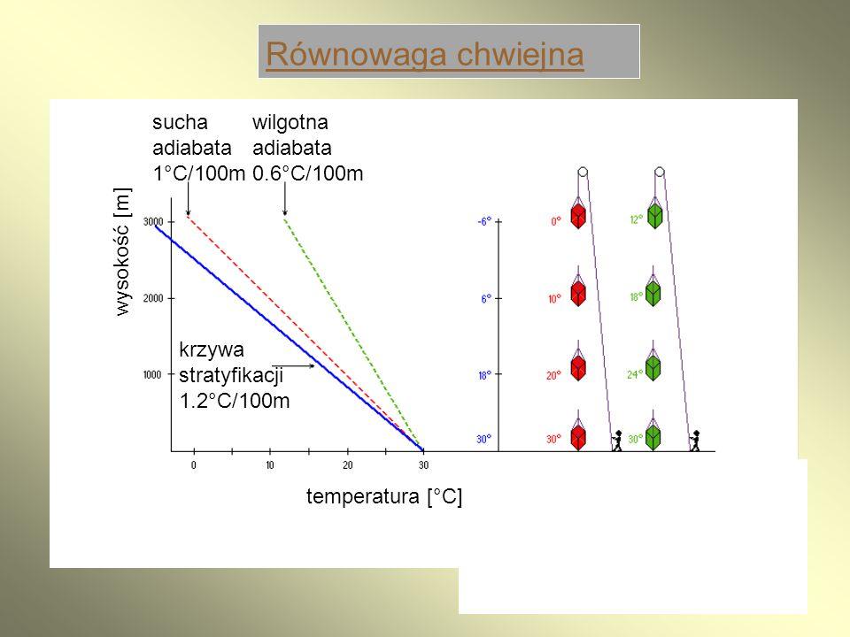 Równowaga chwiejna sucha adiabata 1°C/100m wilgotna adiabata