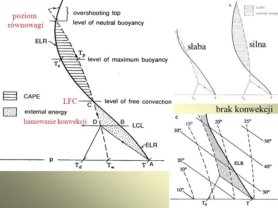 poziom równowagi silna słaba LFC brak konwekcji hamowanie konwekcji