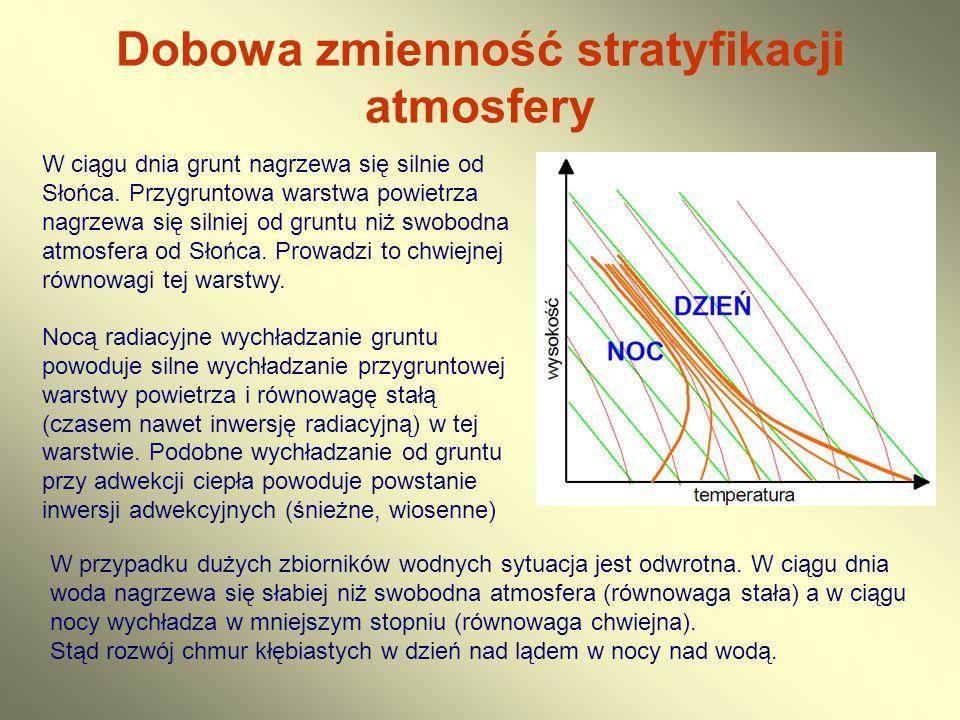 Dobowa zmienność stratyfikacji atmosfery