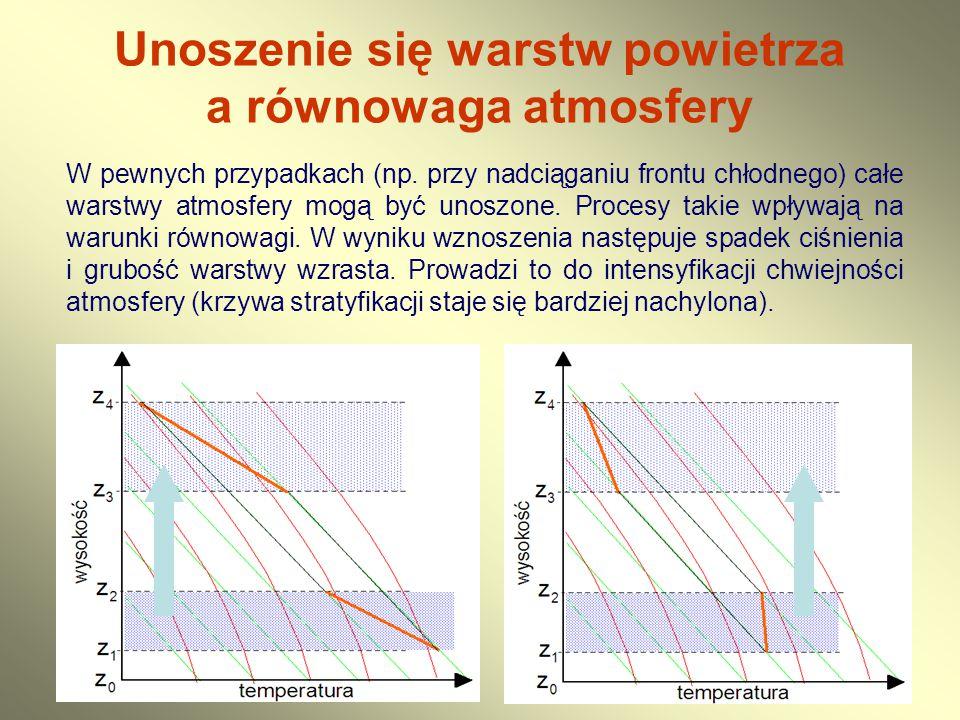 Unoszenie się warstw powietrza a równowaga atmosfery