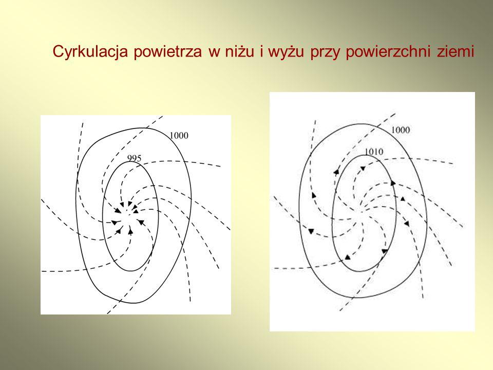 Cyrkulacja powietrza w niżu i wyżu przy powierzchni ziemi
