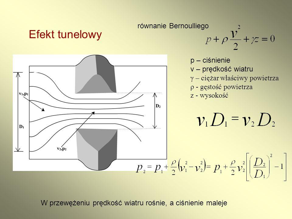 Efekt tunelowy równanie Bernoulliego p – ciśnienie v – prędkość wiatru