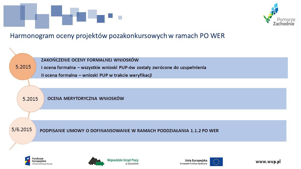 Harmonogram oceny projektów pozakonkursowych w ramach PO WER