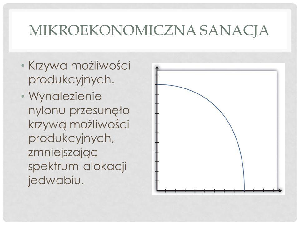 Mikroekonomiczna sanacja