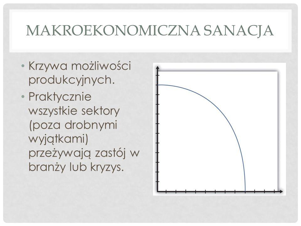 Makroekonomiczna sanacja