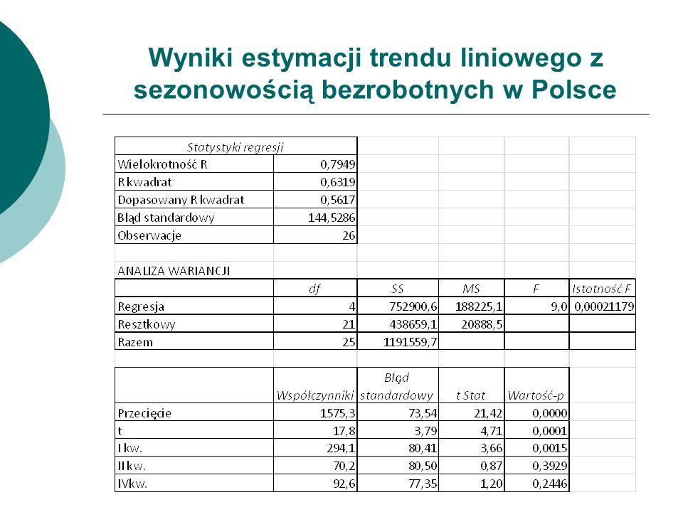 Wyniki estymacji trendu liniowego z sezonowością bezrobotnych w Polsce