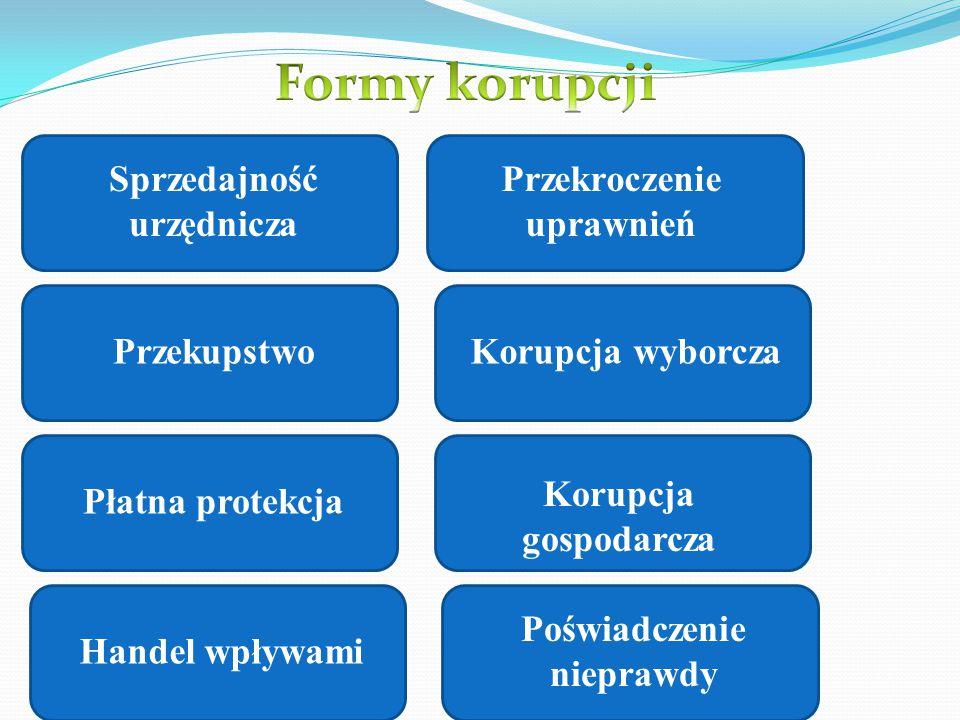 Formy korupcji Sprzedajność urzędnicza Przekroczenie uprawnień